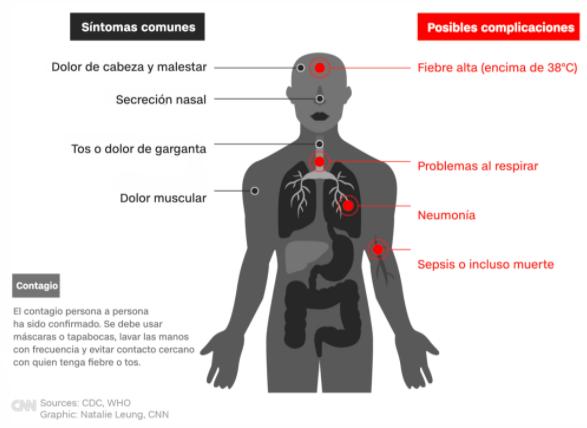 ¿Cómo reconoce la aparición de los síntomas de Covid-19?